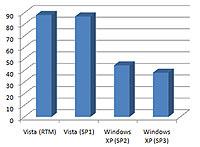 Vista XP'ye karşı: SP3, SP1'i geçiyor