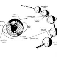 1968'den kalan Apollo 8 basın bülteni...
