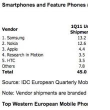 20110510111525 - Nokia art�k birinci de�il! 14 May�s 2011