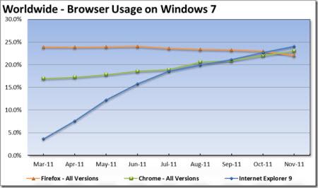 Microsoft'a göre IE9 hepsinin önünde!
