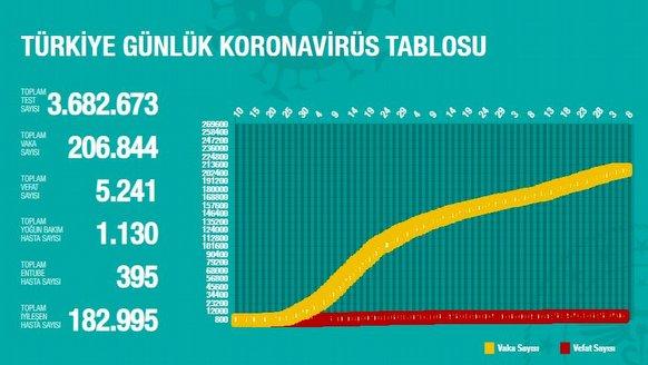 6 Temmuz Türkiye Korona verileri