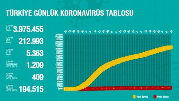 12 Temmuz 2020 Türkiye'nin Koronavirüs Savaşında Son Durum
