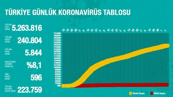 9 Ağustos Türkiye Korona verileri