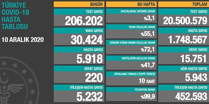 Türkiye'deki toplam koronavirüs vaka sayısı