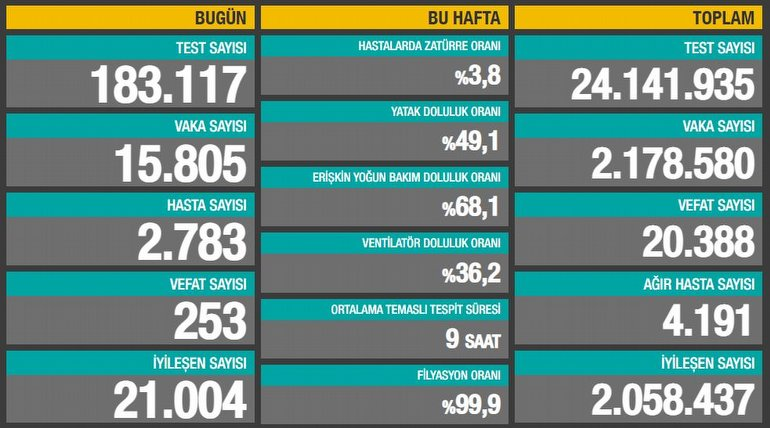 1 Ocak 2021: Türkiye'deki Yeni COVID 19 Vaka ve Vefat Sayıları Açıklandı