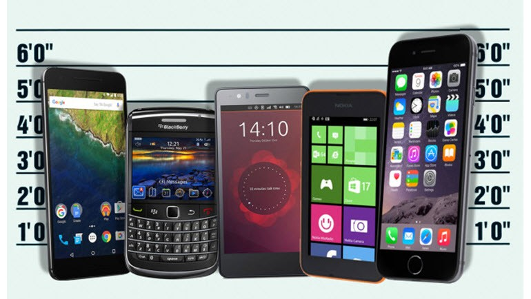 Hangi mobil işletim sistemi, ne kadar güvenli
